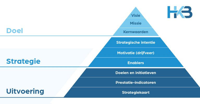 HKB strategische piramide